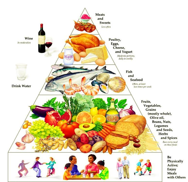 Tháp chế độ ăn Địa Trung Hải
