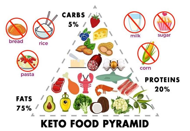 Chế độ ăn keto đang bỏ phí nhiều thực phẩm