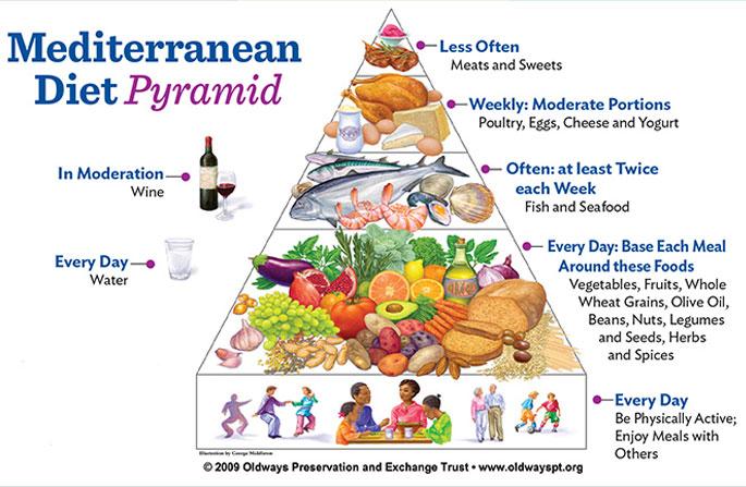 Chế độ ăn Địa Trung Hải