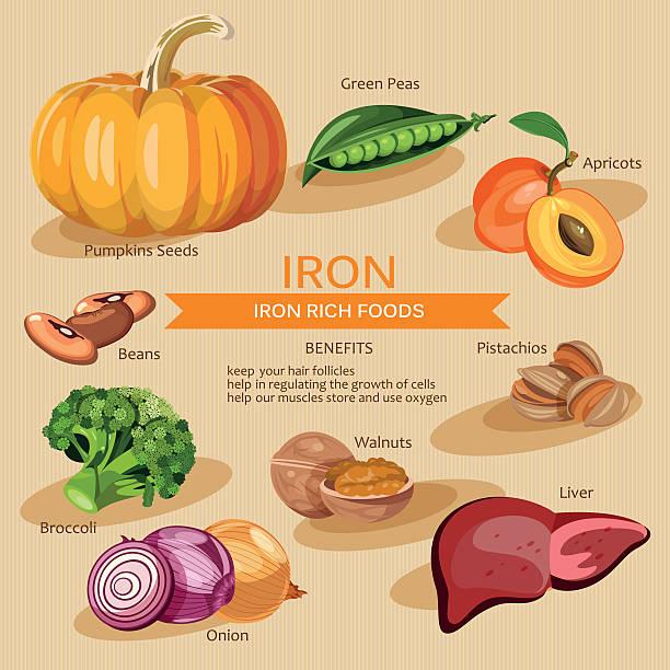 Thực phẩm giàu sắt